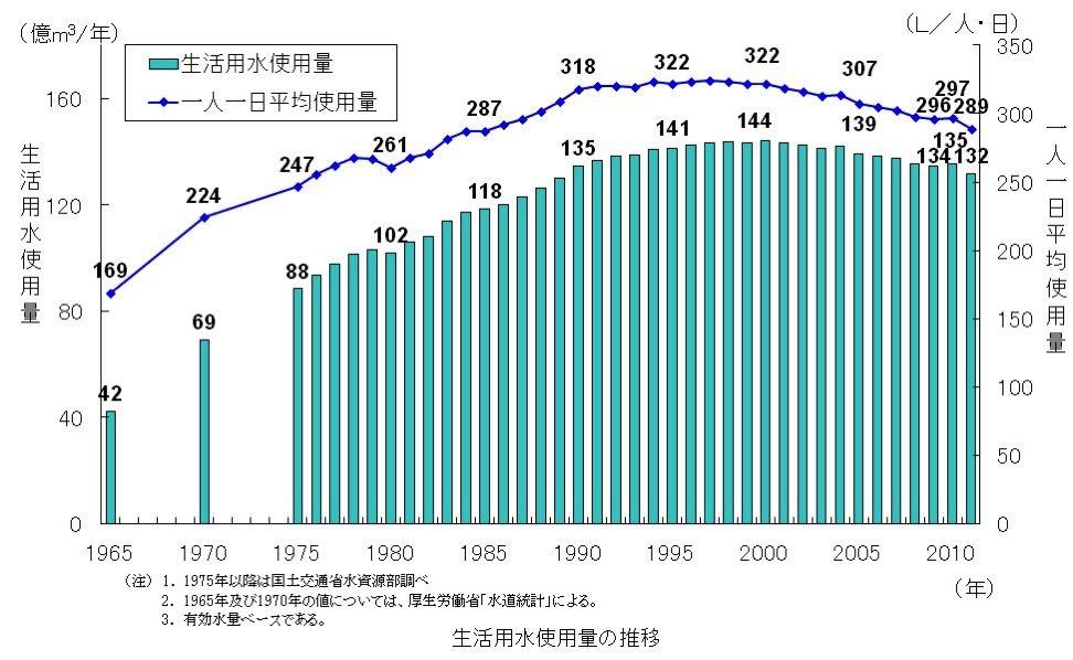 日本の水使用量