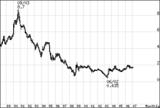 日本国債10年