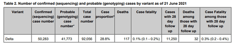 case-fatality-for-Delta-variant-is-0.1