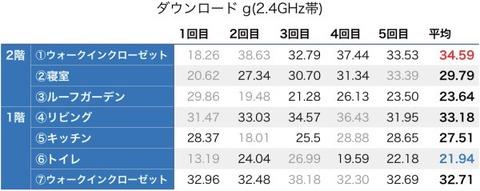 ダウンロード_g(2.4GHz帯)