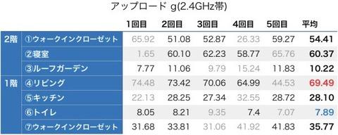 アップロード_g(2.4GHz帯)