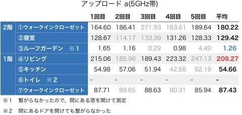 アップロード_a(5GHz帯)