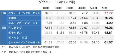 ダウンロード_a(5GHz帯)