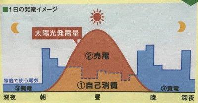 1日の発電イメージ