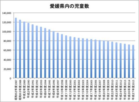 愛媛県内の児童数