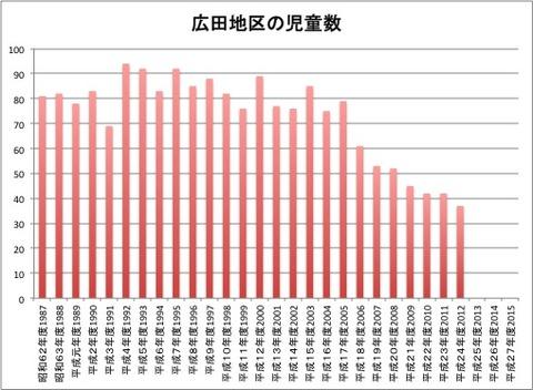 広田地区の児童数