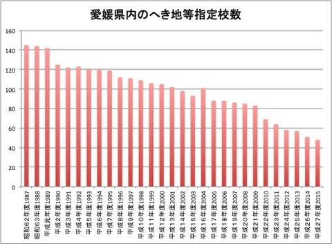 愛媛県内のへき地等指定校数