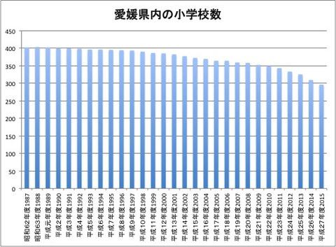 愛媛県内の小学校数