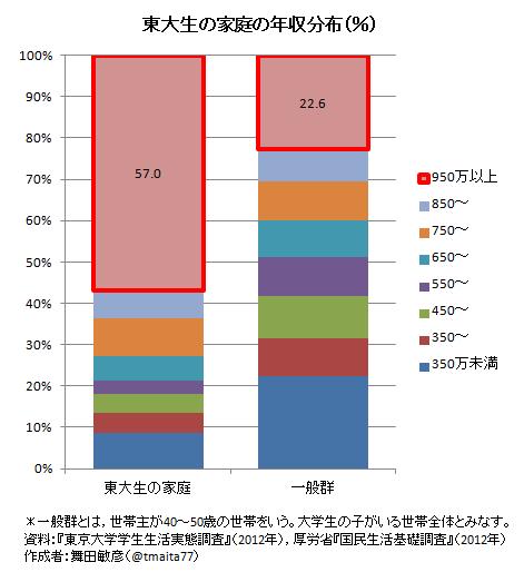 東大親収入グラフ
