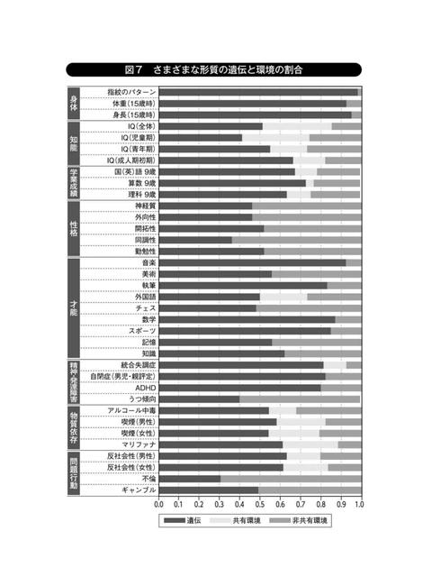 さまざまな形質の遺伝率