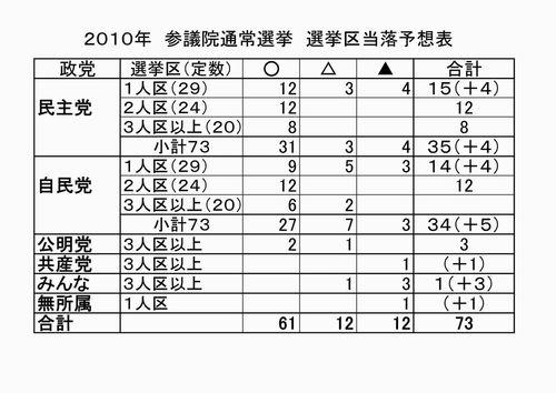 2010参議院選挙