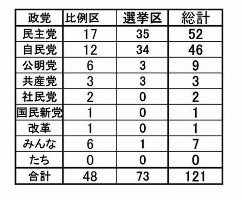 2010参議院選挙全体