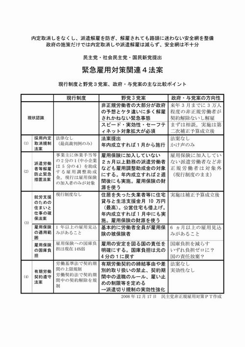 緊急雇用対策関連4法案w1000
