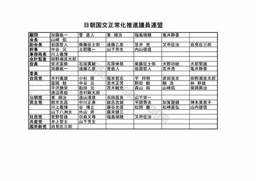 日朝国交正常化推進議員連盟一覧