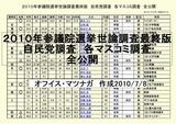 2010年参議院選挙世論調査最終版