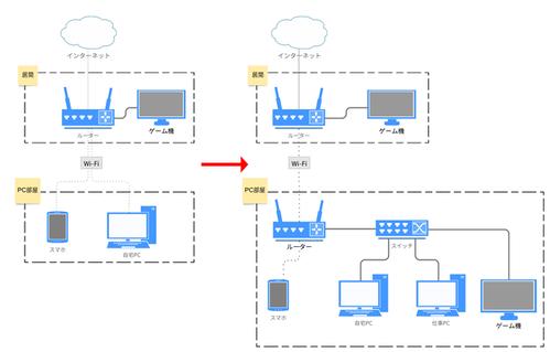 ネットワーク構成図2