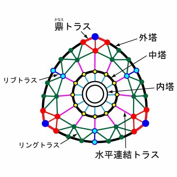 ツリー 構造 スカイ