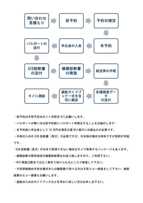 017-3手術申し込みからタイ渡航までの流れは?③