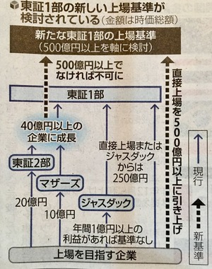 東証 一部上場への時価総額基準「500億円」に引き上げる方向で検討 ...