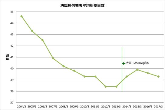 平成29年3月期決算発表状況の集計結果
