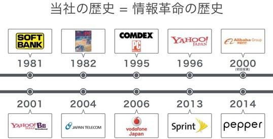ソフトバンク 情報革命の歴史