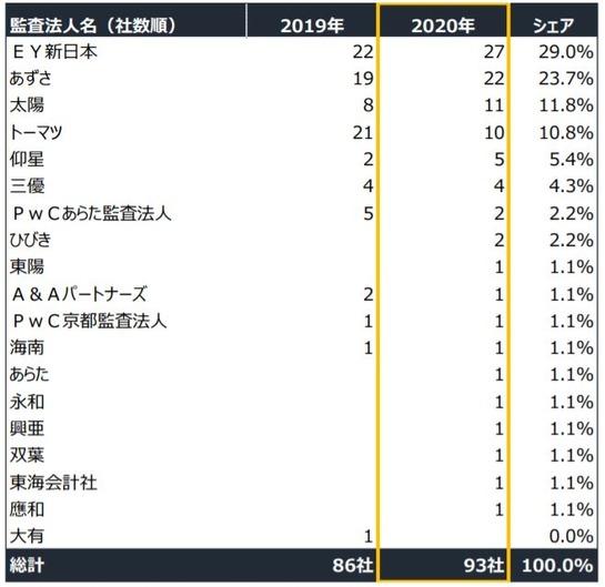 2020_IPO_監査法人