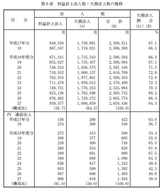 利益計上法人数・欠損法人数の推移