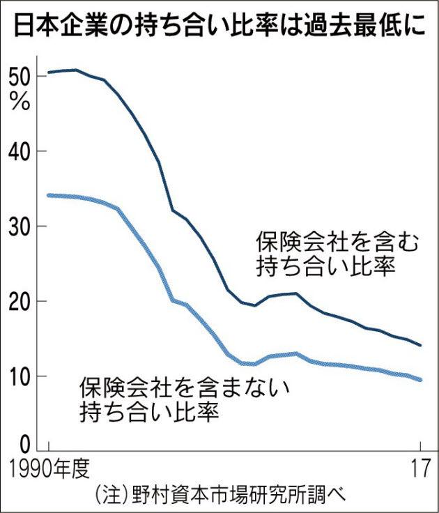 株式持ち合い9.5%に 7年連続最...