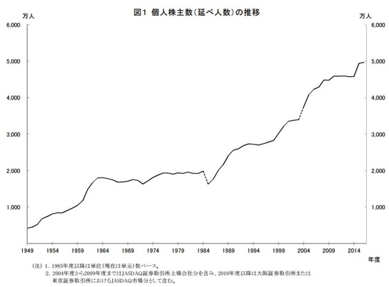 個人株主数(延べ人数)の推移
