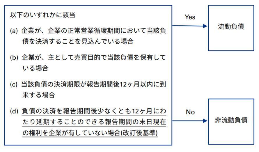 IASB 「負債の流動又は非流動への分類(IAS第1号の改訂)」の解説 ...