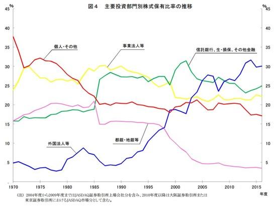 主要投資部門別株式保有比率の推移