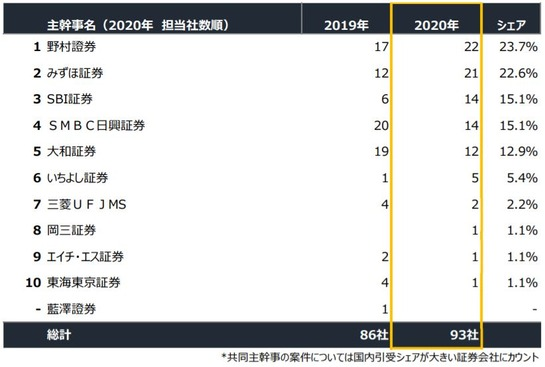 2020_IPO_主幹事