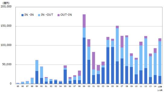 1985年以降のマーケット別M&A金額の推移