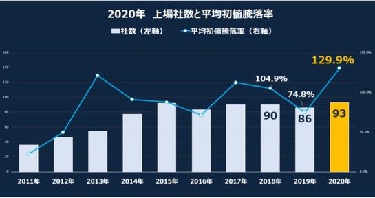 2020_IPO_社数