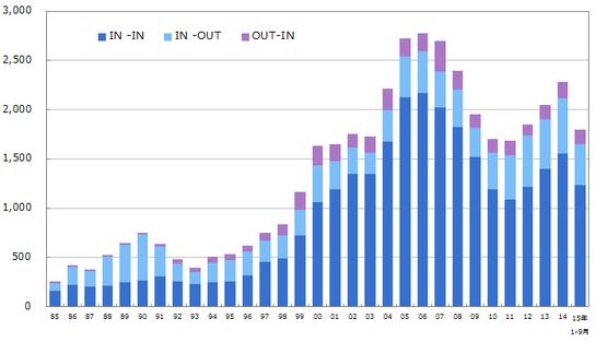 1985年以降のマーケット別M&A件数の推移