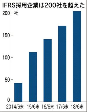 IFRS採用企業数