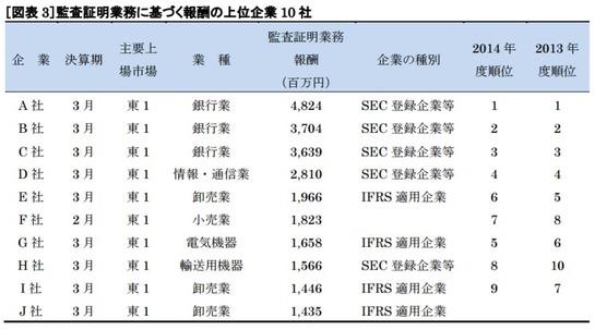 監査証明業務に基づく報酬の上位企業 10 社