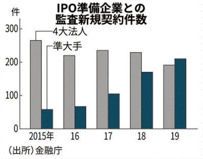 IPO_監査難民2