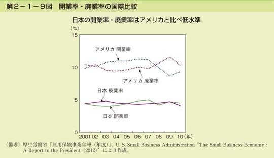 開業率・廃業率 アメリカとの比較