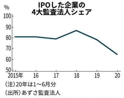 IPO_監査難民