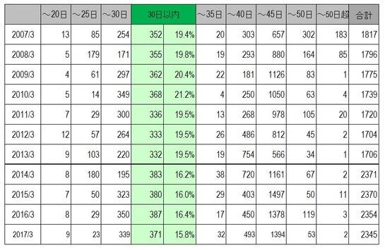 平成29年3月期決算発表状況の集計結果について