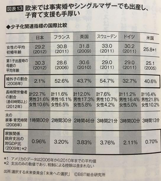 少子化関連指標の国際比較