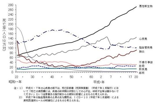 主な死因別にみた死亡率の年次推移