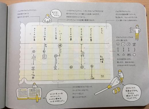 プロジェクト管理5