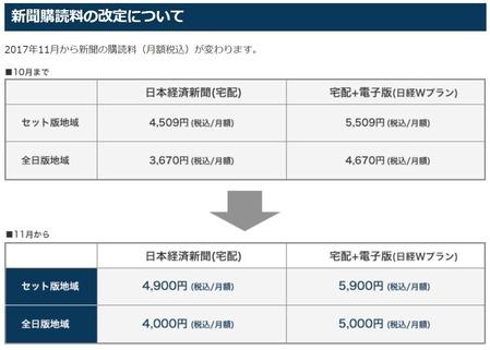日経新聞料金改定