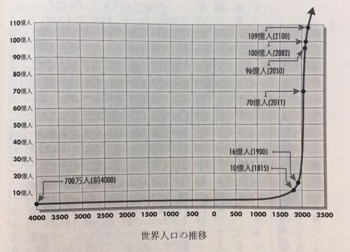 世界人口の推移