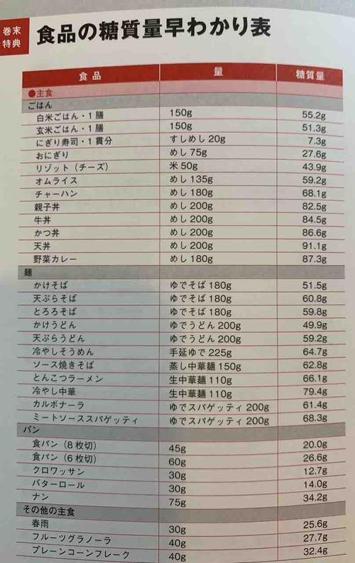 糖質量早わかり表