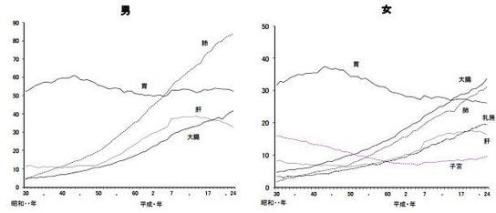 悪性新生物の主な部位別死亡率(人口10万対)の年次推移
