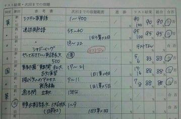 志望校を立教から早稲田へジャンプアップ!成績急上昇中のY君の模試結果