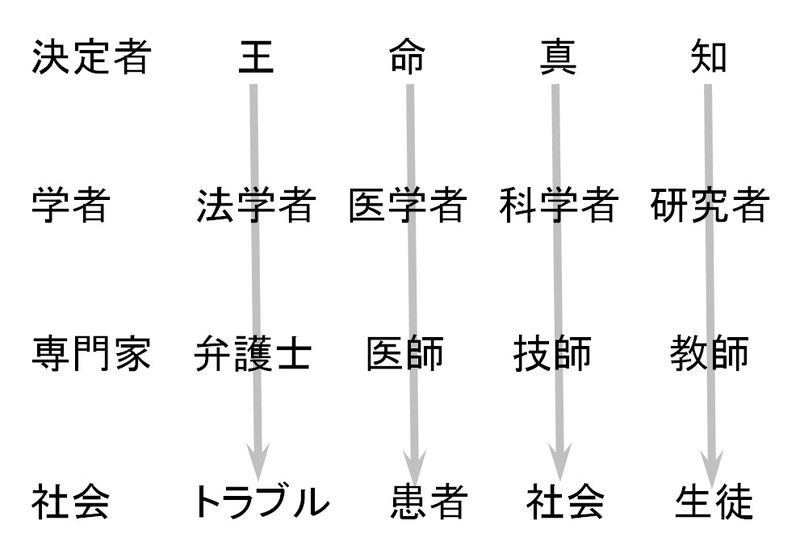 知の集積としての大学・・・長野大学 : 武田邦彦 (中部大学)